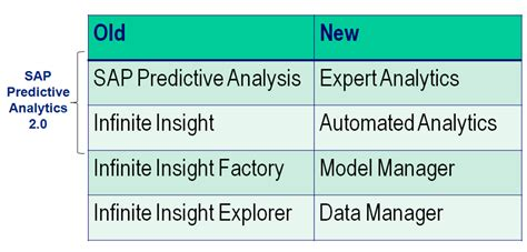 sap predictive analysis what it can and cannot do asug news welcome to the new sap predictive analytics 2 0 sap bi blog