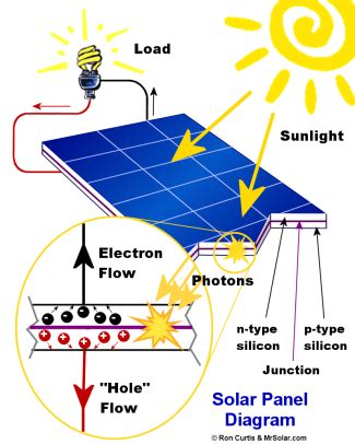 jrch solar inc solar panel diagram