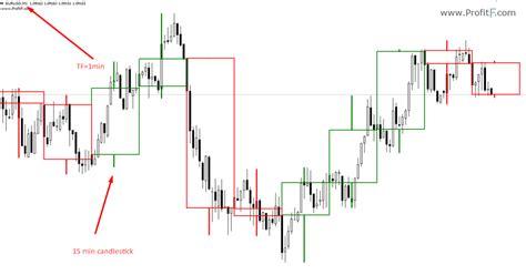 candlestick pattern indicator mq4 free forex candlestick indicator zufabodoryteb web fc2 com