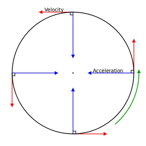 motion diagram physics file circular motion velocity and acceleration svg