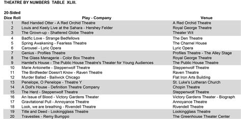 theatre by numbers rolling the dice on chicago the beginning 4 9 4 13 preview and chart theatre by numbers