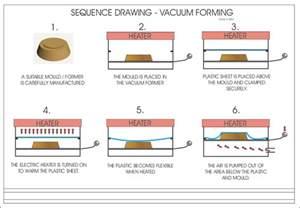 question vacuum forming