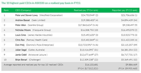 Top Mba Salaries 2016 by Australia S 10 Highest Paid Ceos In The Asx 100 Business