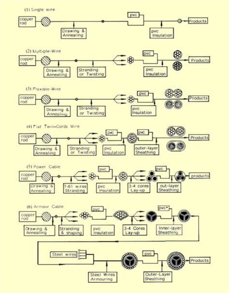 the manufacturing process flowcharts for exles of
