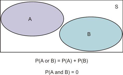 mutually exclusive venn diagram mutually exclusive events ck 12 foundation