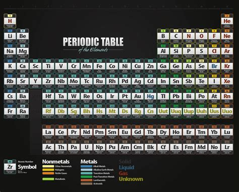 fun facts about the periodic table periodic table gold fun facts brokeasshome com