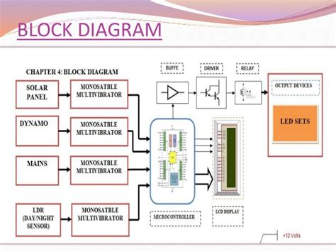 smartwatch block diagram smart ppt