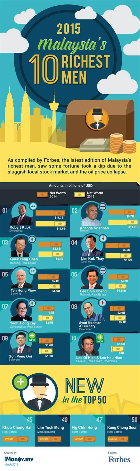 top 10 richest in malaysia 2015 infographic imoney