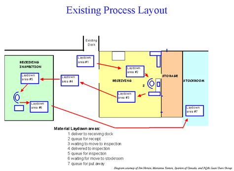 layout inspection definition value mapping for lean manufacturing