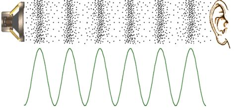 fm pattern works sound waves