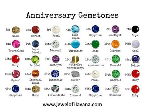 anniversary gemstone gift guide of