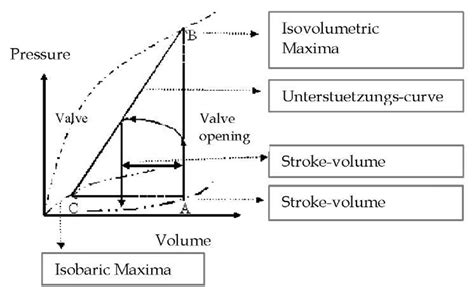 pressure volume diagram measurement of myocardial contractility in the ischemic