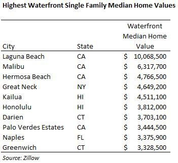 what is waterfront worth zillow research
