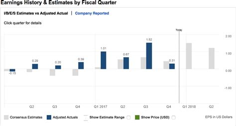 Mba Vs Jd Earnings by Jd Inc Q4 Results How Bad Was It Jd Nasdaq
