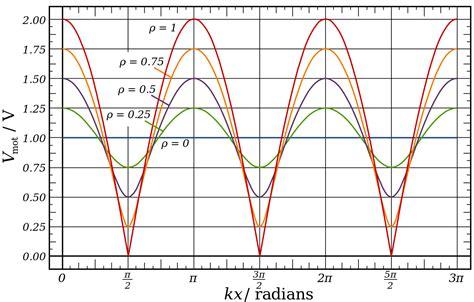 standing wave pattern transmission line original file svg file nominally 720 215 460 pixels