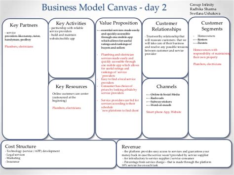a media service provider company home business model canvas day
