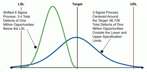 design limitation meaning statistical six sigma definition