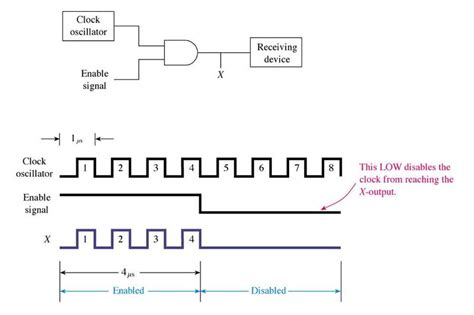 integrated logic gate circuits basic logic gates