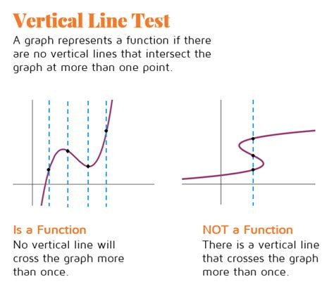line test the vertical line test kate s math lessons