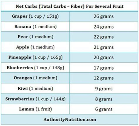 fruit high in carbs can you eat fruit on a low carb diet it depends