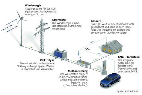 wandlen weiß baufinanzierungen energieeffizienz und energiemanagement