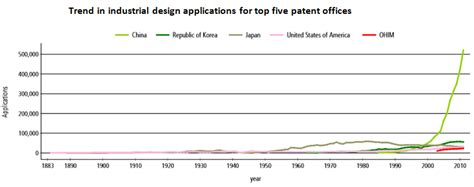 international design application uspto design patents in china applications infringement and