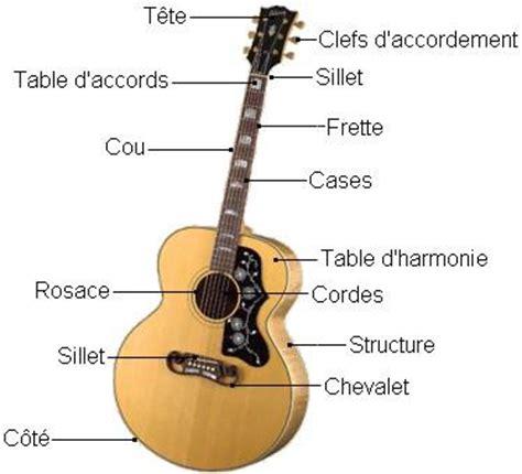 sch 233 ma apprendre 224 jouer de la guitare cours de