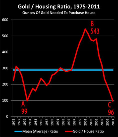 Housing Ratio by The Gold U S House Prices Ratio As A Valuation