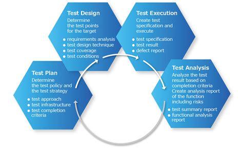 design process adalah materi 11 teknik pengujian sistem informasi ahmad