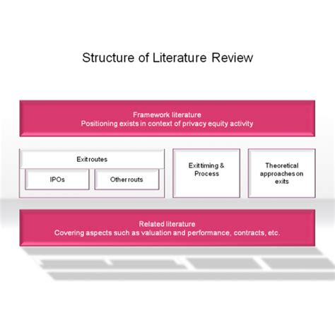 how to structure a literature review for a dissertation structure of literature review