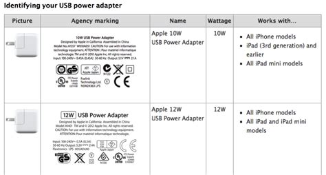 10w Usb Power Adapter air 2 comes with 10w usb power adapter instead of