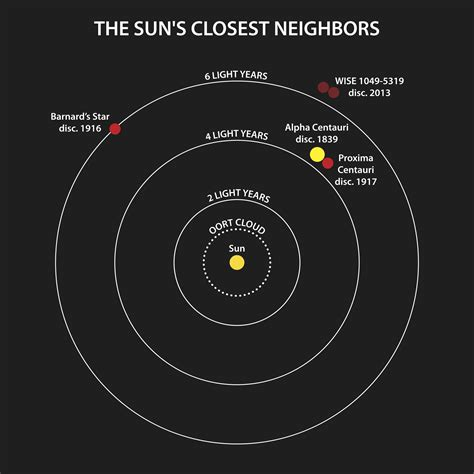 this closest the closest system found in a century