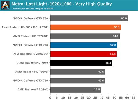 best 280x card amd radeon r9 280x review from anandtech geforce forums