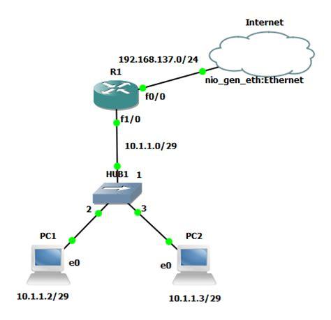 layout jaringan internet bagasadeta