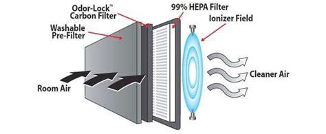 honeywell  hepa clean desktop air purifier review