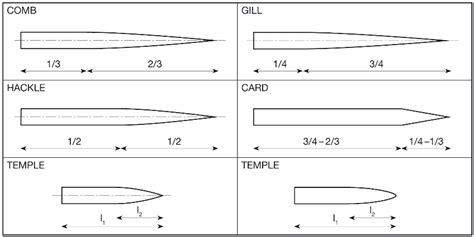 types of tattoo needles needles and pins for the textile industry bsv kubiš s r o