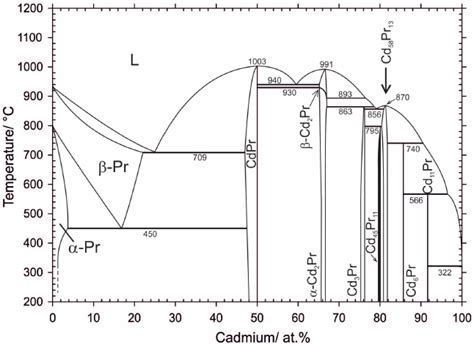 bi cd phase diagram diagram phase journal images how to guide and refrence