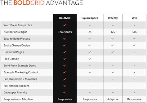 blogger vs wix boldgrid wordpress and wix vs weebly alternative
