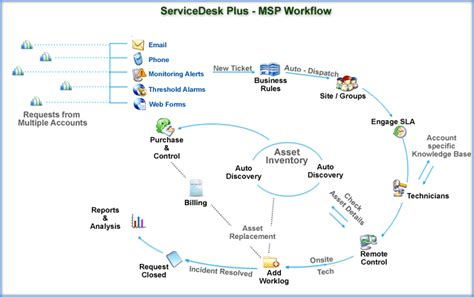 msp help desk software features servicedesk plus msp