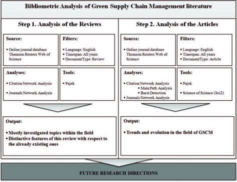 Green Supply Chain Literature Review by Information Processing And Management Using Citation Network And Keyword Analysis To Perform A