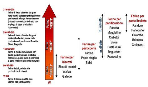 alimenti ricchi di zolfo forza farina schema 2 paprika e cioccolato