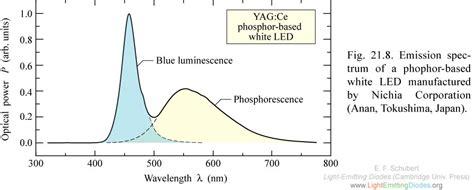 light emitting diode wavelength range lightemittingdiodes org chapter 21