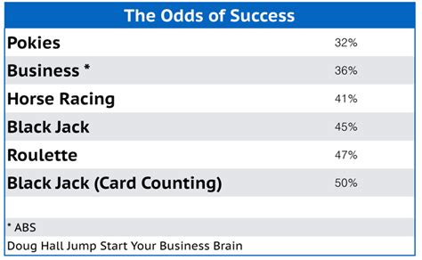 What Are The Odds Of Your Success stack the odds of success in your favour