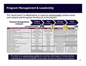 program management and leadership