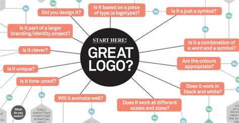 Design A Logo Tips | 25 expert tips on logo design logo design by top