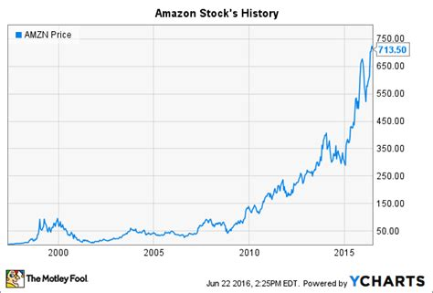 amazon price history amazon stock s history the importance of patience