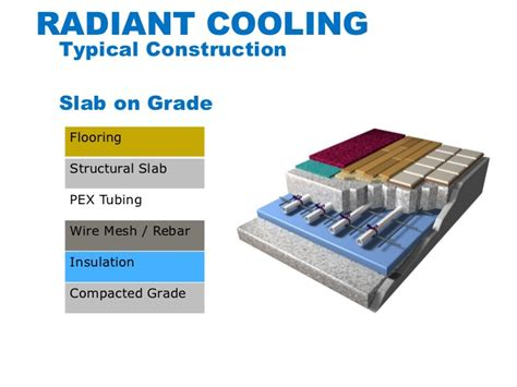 pex on mesh radiant floor slab integrating radiant cooling systems for energy efficiency