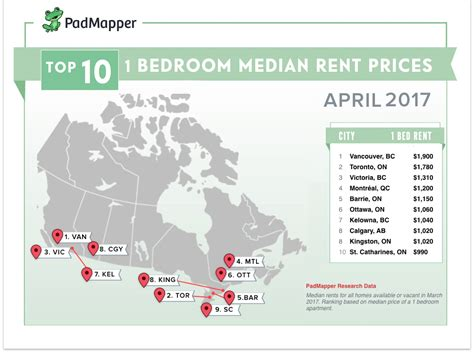 average rent cost this is the average cost of rent in major canadian cities