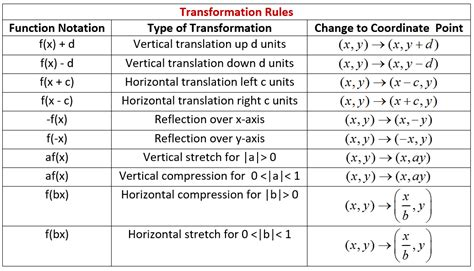 5 1 Worksheet Transformations Of Cubic Functions Answers