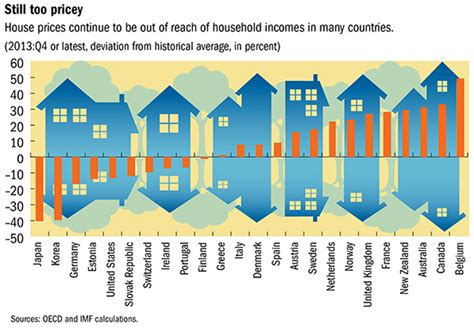australia has third highest house price to income ratio in